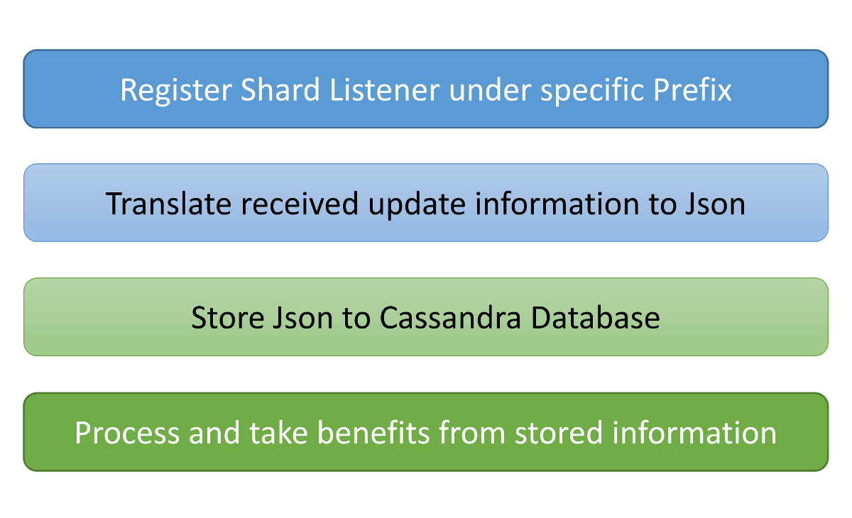 Cassandra datastore benefits