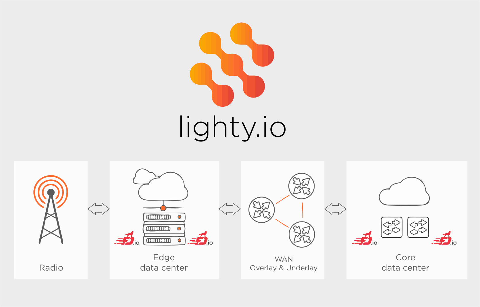 lighty.io scheme and use-case description