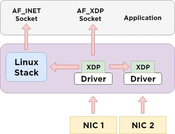 AF_XDP Basics described by redhat