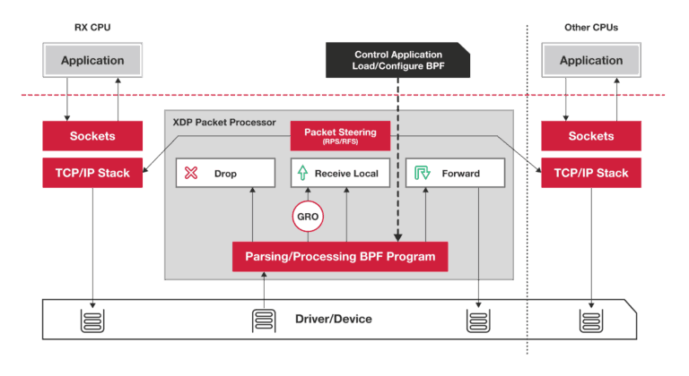 XDP Packet Processing by IO Visor