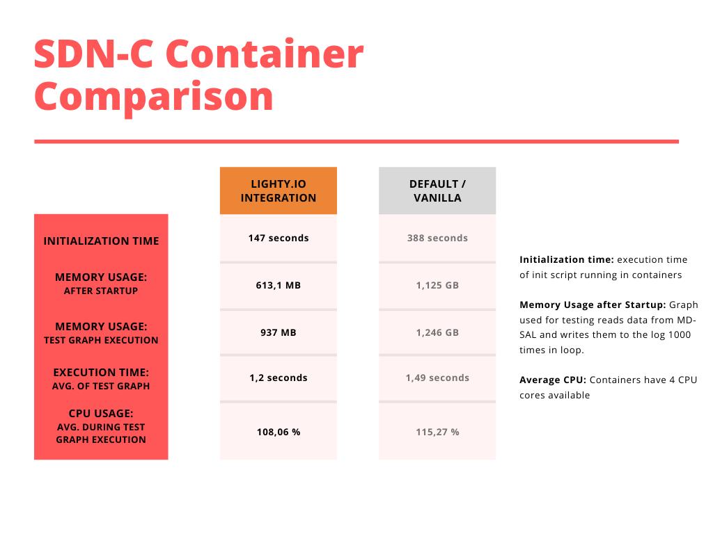 lighty.io SDN-C comparison with a vanilla container