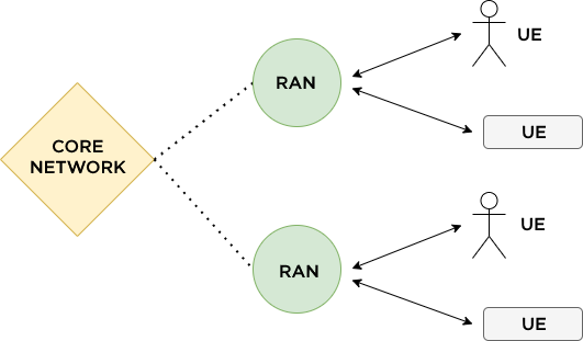 RAN Diagram