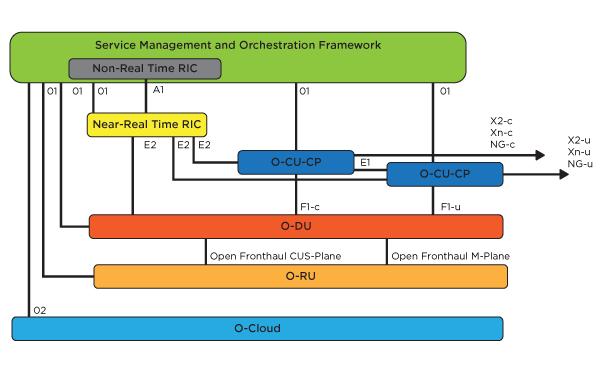 O-RAN: Service Management and Orchestration Framework