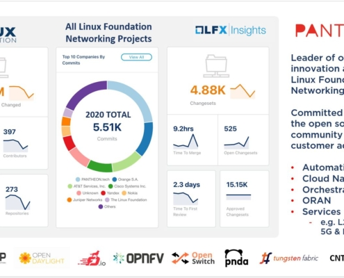 Linux Foundation Network 2020 - Project Contribution Overview - PANTHEON.tech