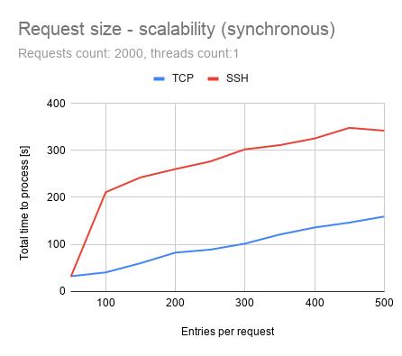 Request size - scalability (synchronous)